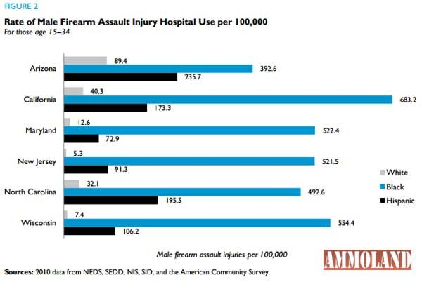 Rate of Male Firearms Injury